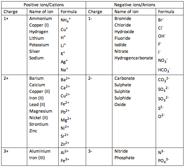 ... of common ions in this specification - iGCSE CHEMISTRY REVISION HELP