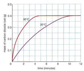 temperature change for caco3 and hci Hcl with caco3 is not instantaneous, and as acid is consumed in the reaction, its concentration decreases, so the rate of reaction slows dramatically it would be.