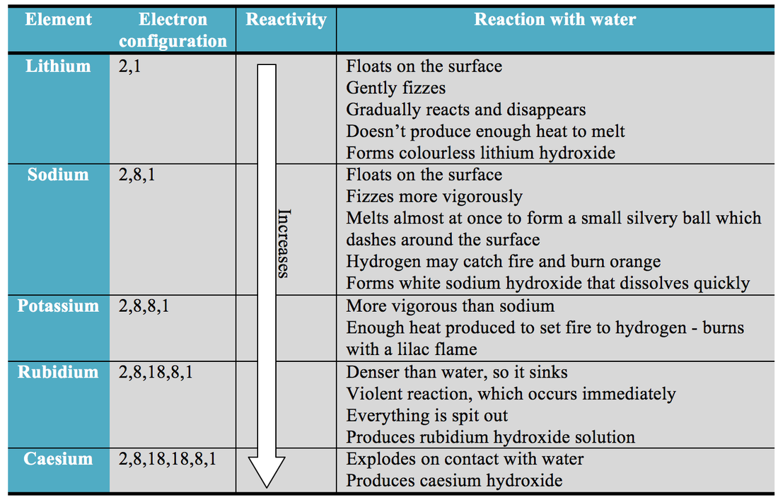 The Periodic Table Igcse Chemistry Revision Help